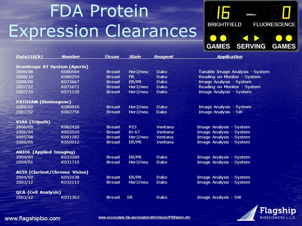 FDA Protein Expression Clearances