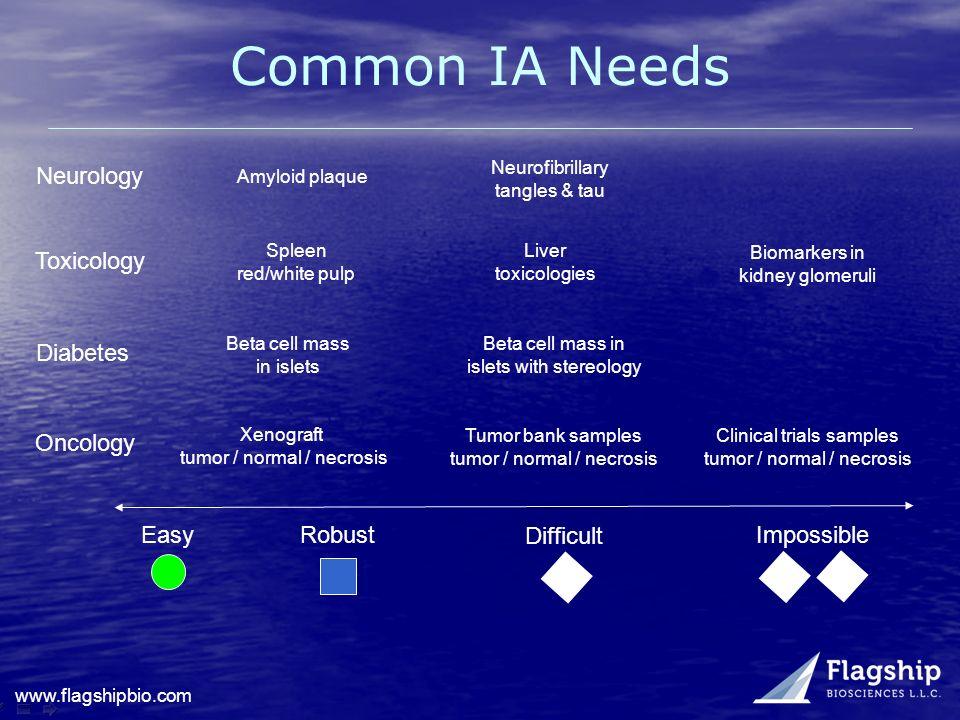 Common IA Needs Neurology Toxicology Diabetes Oncology Easy Robust