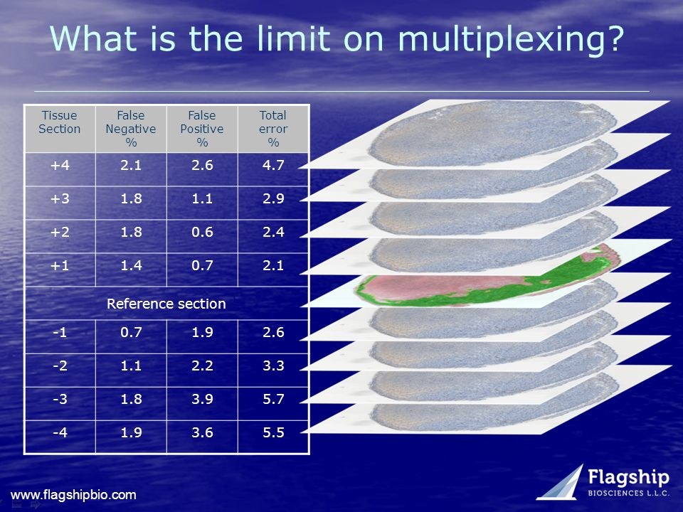 What is the limit on multiplexing