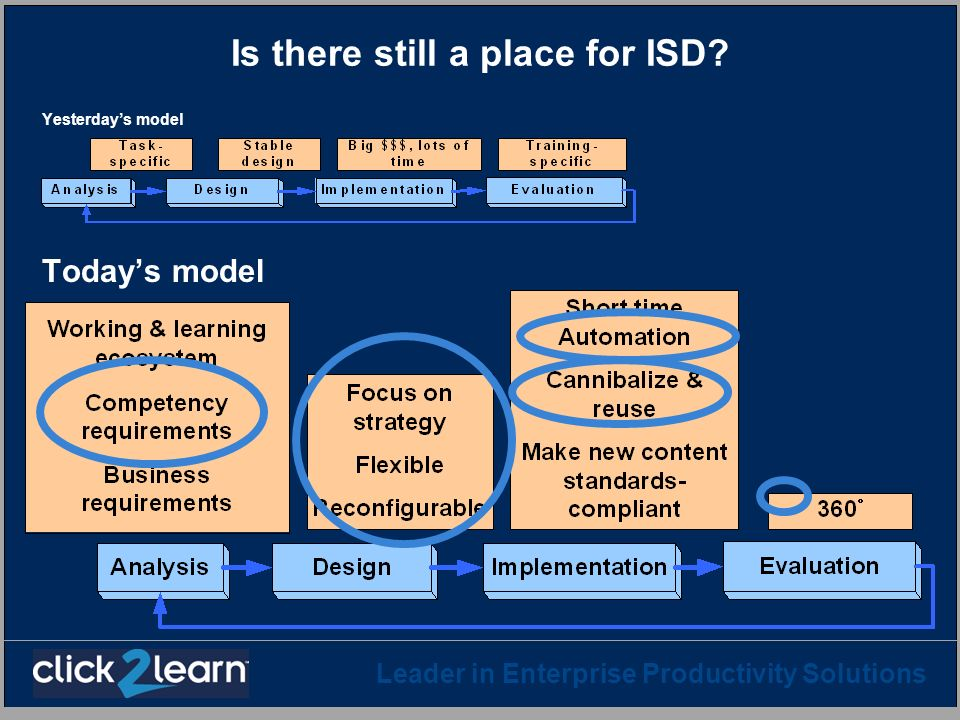 Is there still a place for ISD