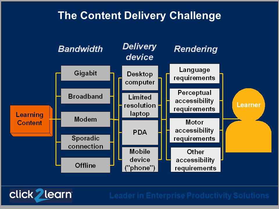 The Content Delivery Challenge
