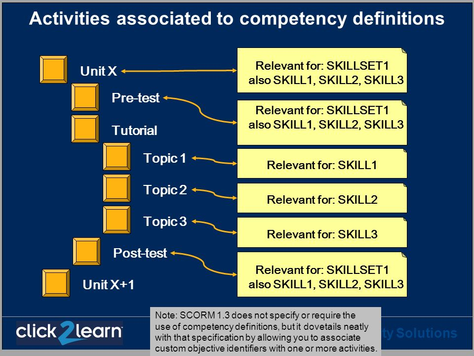 Activities associated to competency definitions