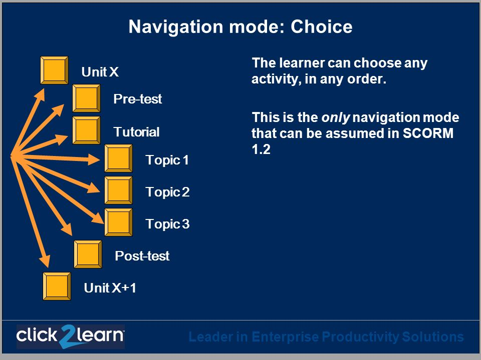 Navigation mode: Choice