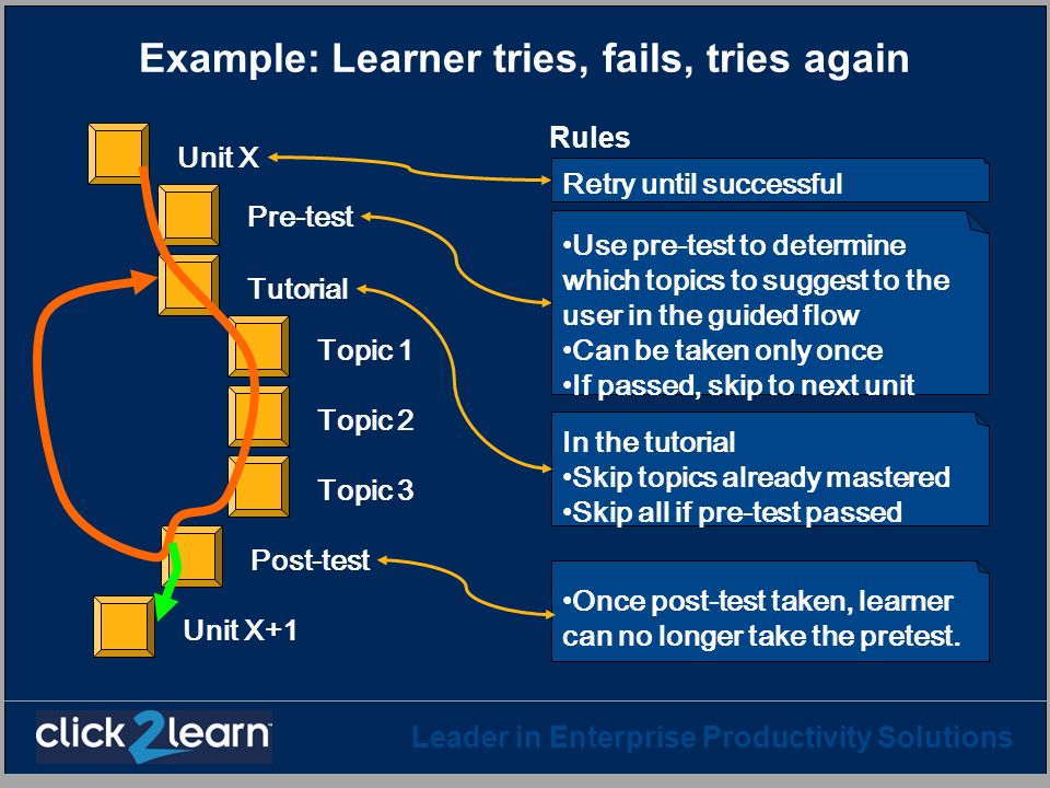 Example: Learner tries, fails, tries again