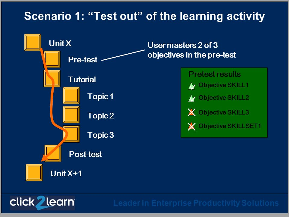Scenario 1: Test out of the learning activity