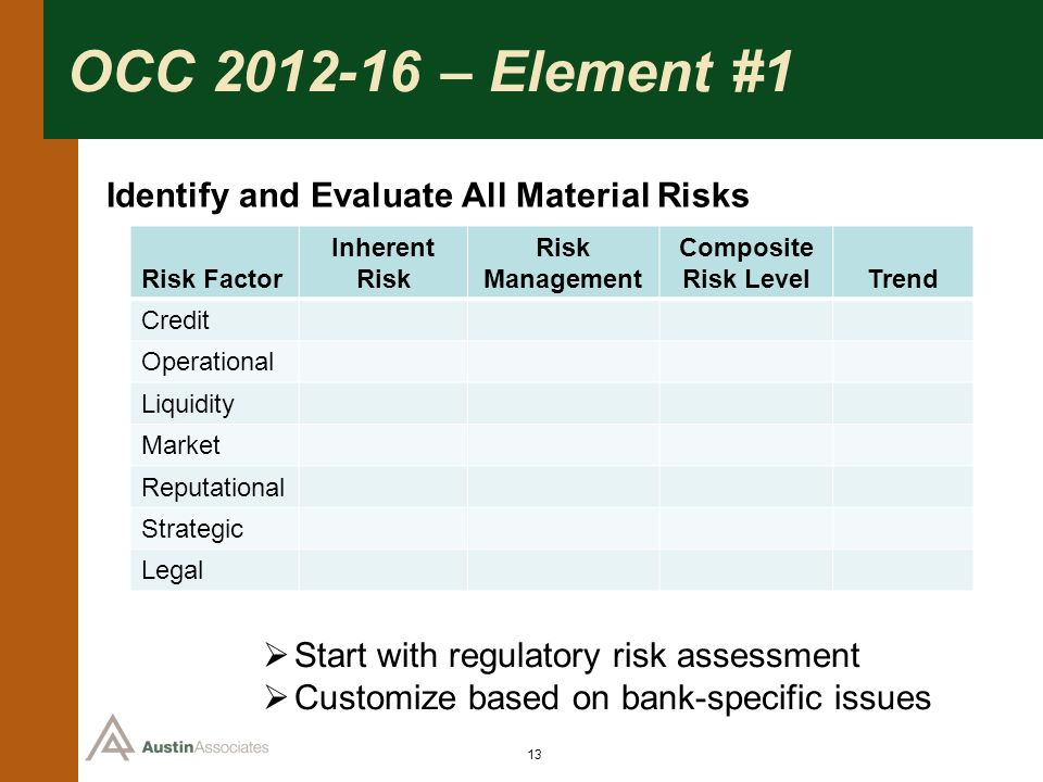 OCC 2012-16 – Element #1 Identify and Evaluate All Material Risks