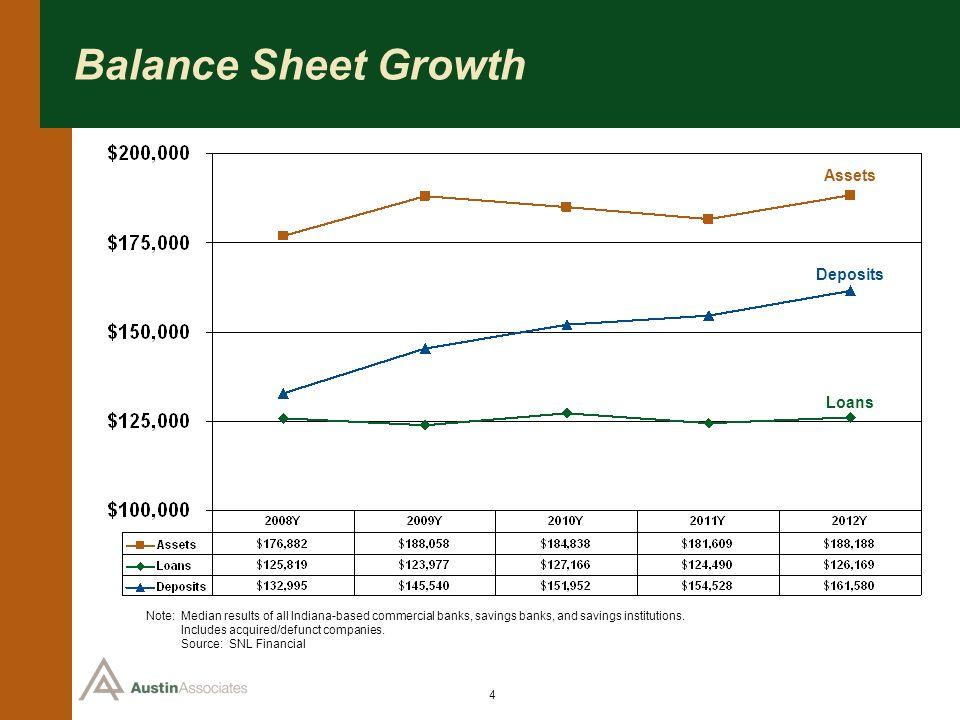 Balance Sheet Growth Assets Deposits Loans