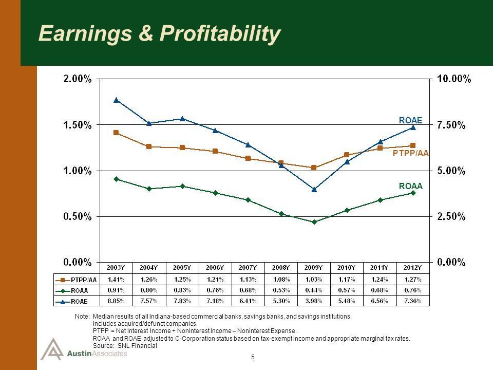 Earnings & Profitability