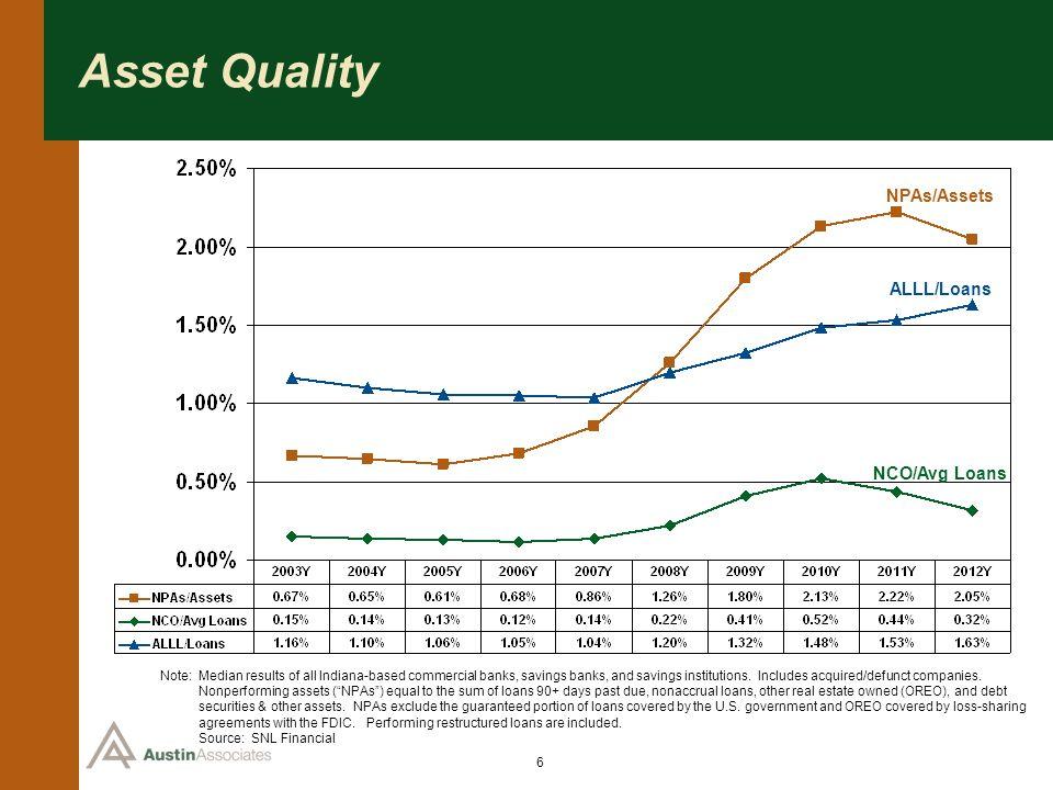 Asset Quality NPAs/Assets ALLL/Loans NCO/Avg Loans