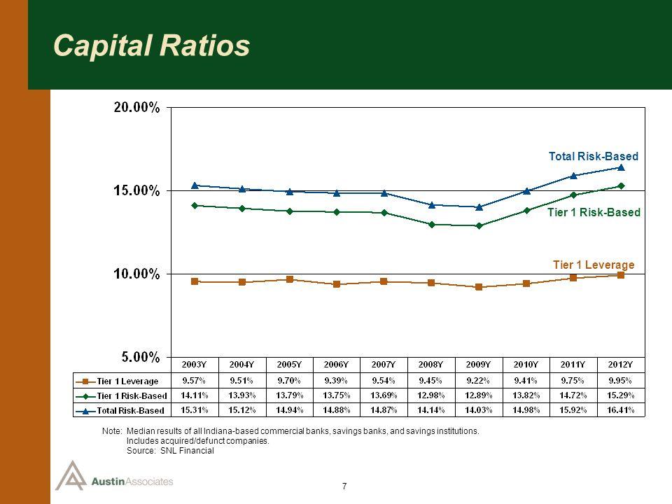 Capital Ratios Total Risk-Based Tier 1 Risk-Based Tier 1 Leverage