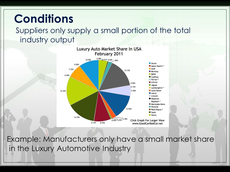 Conditions Suppliers only supply a small portion of the total industry output. Example: Manufacturers only have a small market share.