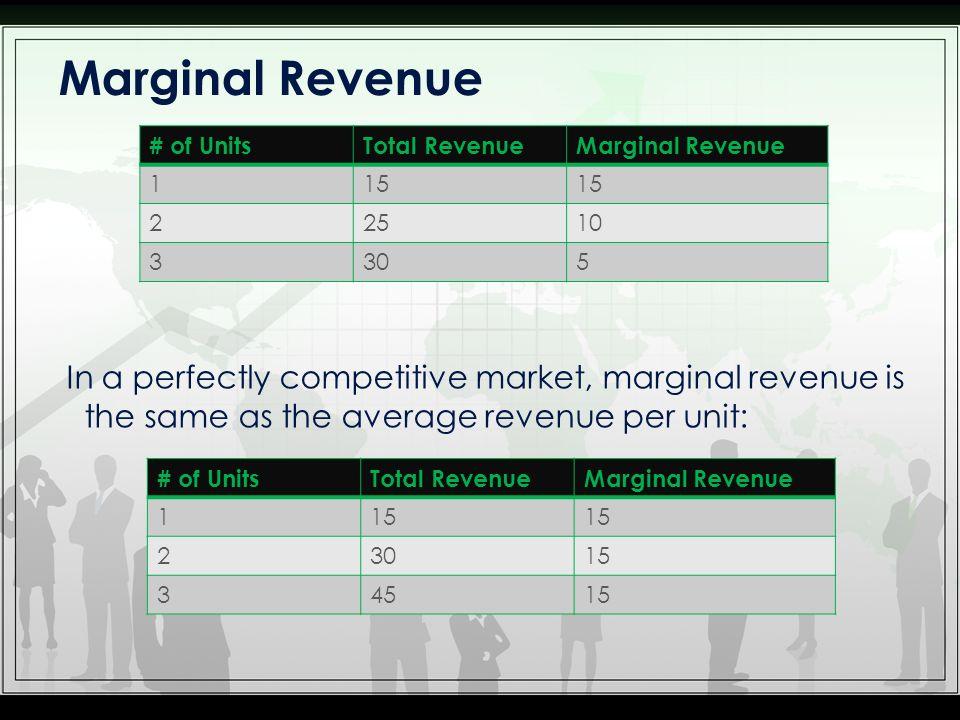 Marginal Revenue # of Units. Total Revenue. Marginal Revenue. 1. 15. 2. 25. 10. 3. 30. 5.