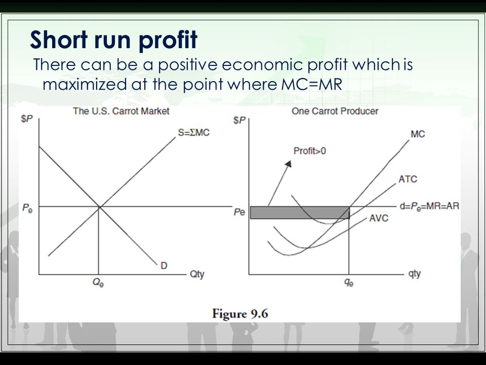 Short run profit There can be a positive economic profit which is maximized at the point where MC=MR.
