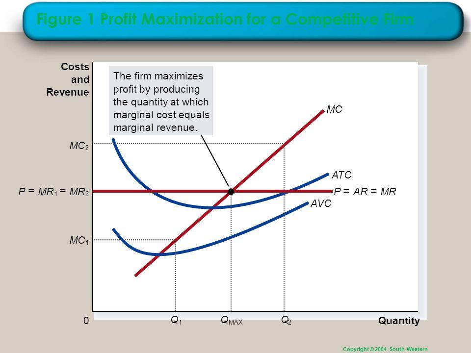 Figure 1 Profit Maximization for a Competitive Firm