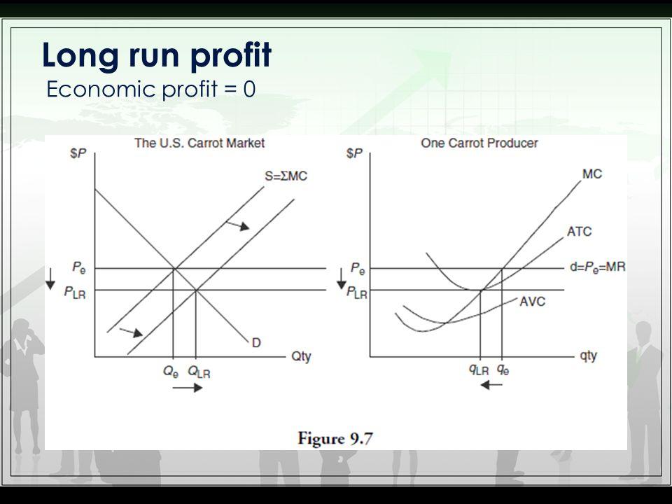 Long run profit Economic profit = 0