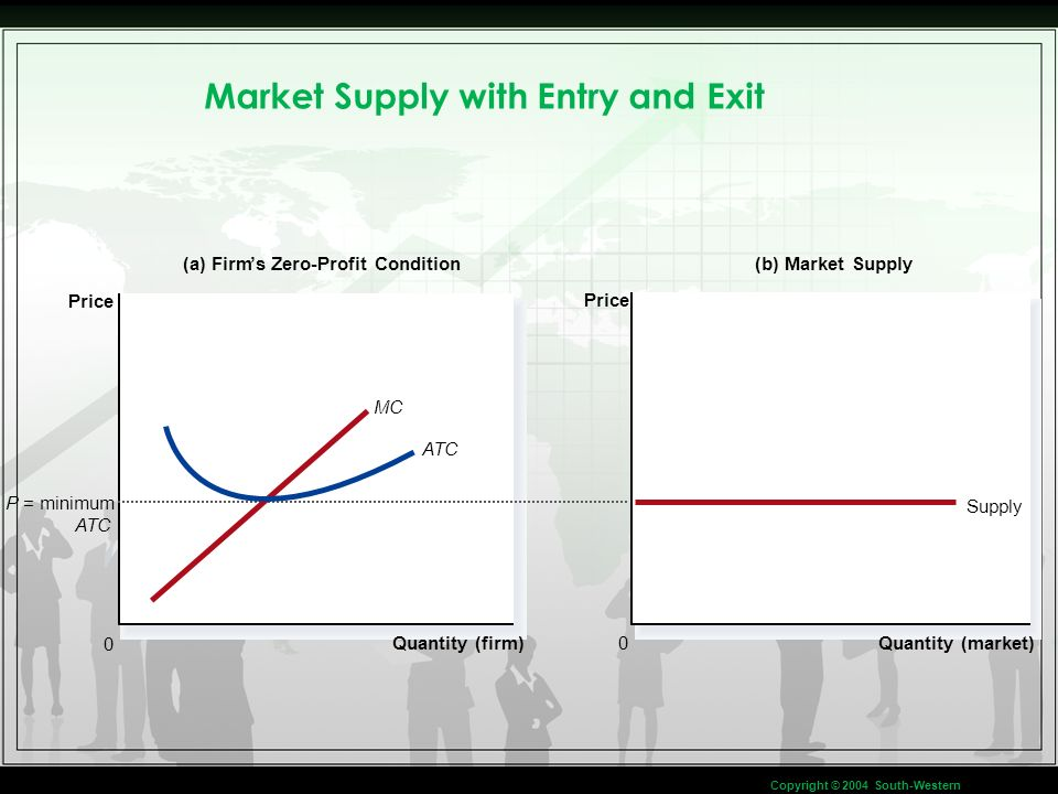 Market Supply with Entry and Exit