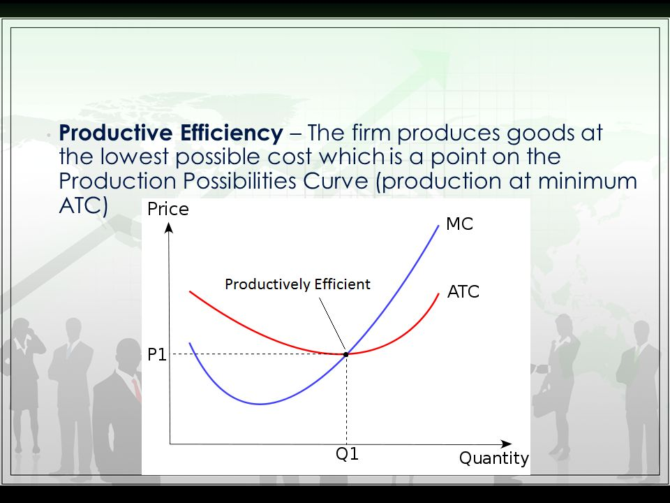 Productive Efficiency – The firm produces goods at the lowest possible cost which is a point on the Production Possibilities Curve (production at minimum ATC)
