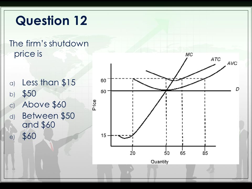 Question 12 The firm's shutdown price is Less than $15 $50 Above $60