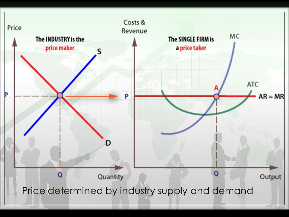 Price determined by industry supply and demand