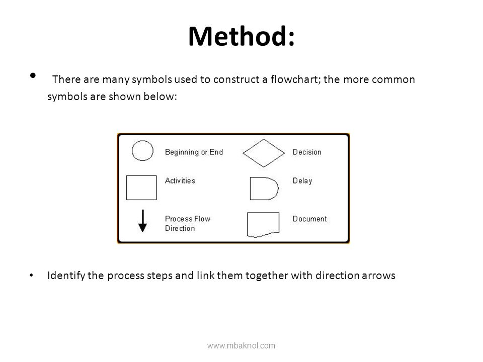 Method: There are many symbols used to construct a flowchart; the more common symbols are shown below: