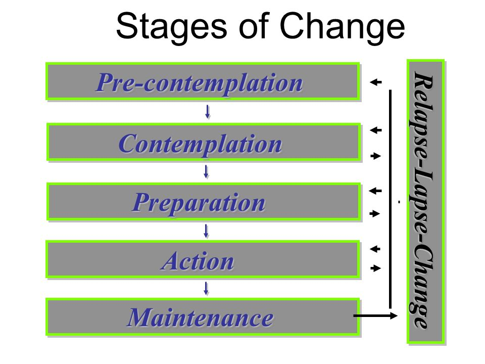 how to identify stages of change in a client