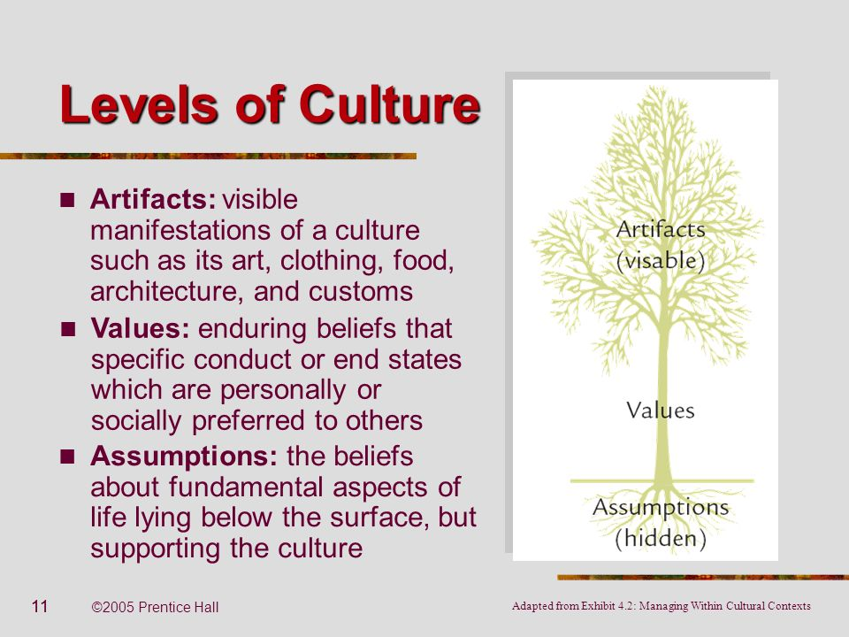 Levels of Culture Artifacts: visible manifestations of a culture such as its art, clothing, food, architecture, and customs.