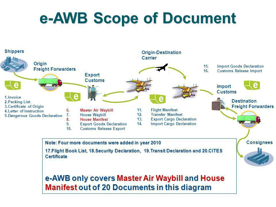 e-AWB Scope of Document