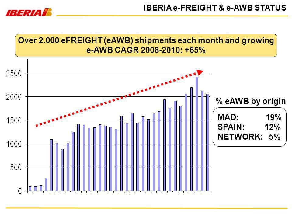 Over 2.000 eFREIGHT (eAWB) shipments each month and growing