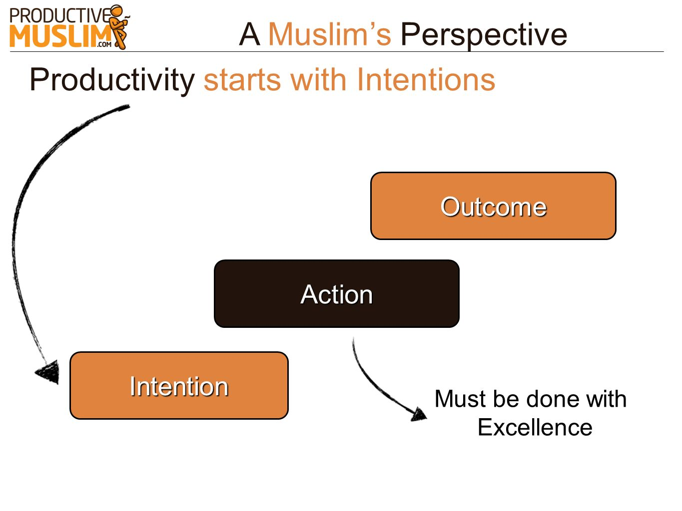 A Muslim's Perspective Productivity starts with Intentions