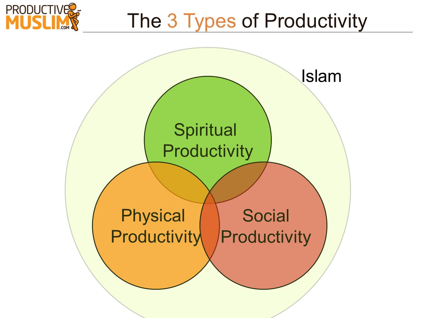 The 3 Types of Productivity