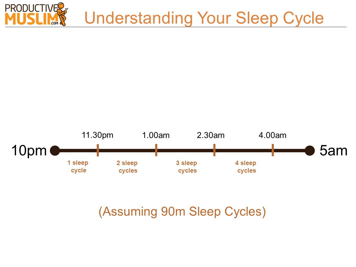 Understanding Your Sleep Cycle