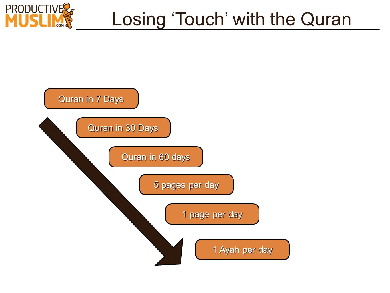 Losing 'Touch' with the Quran