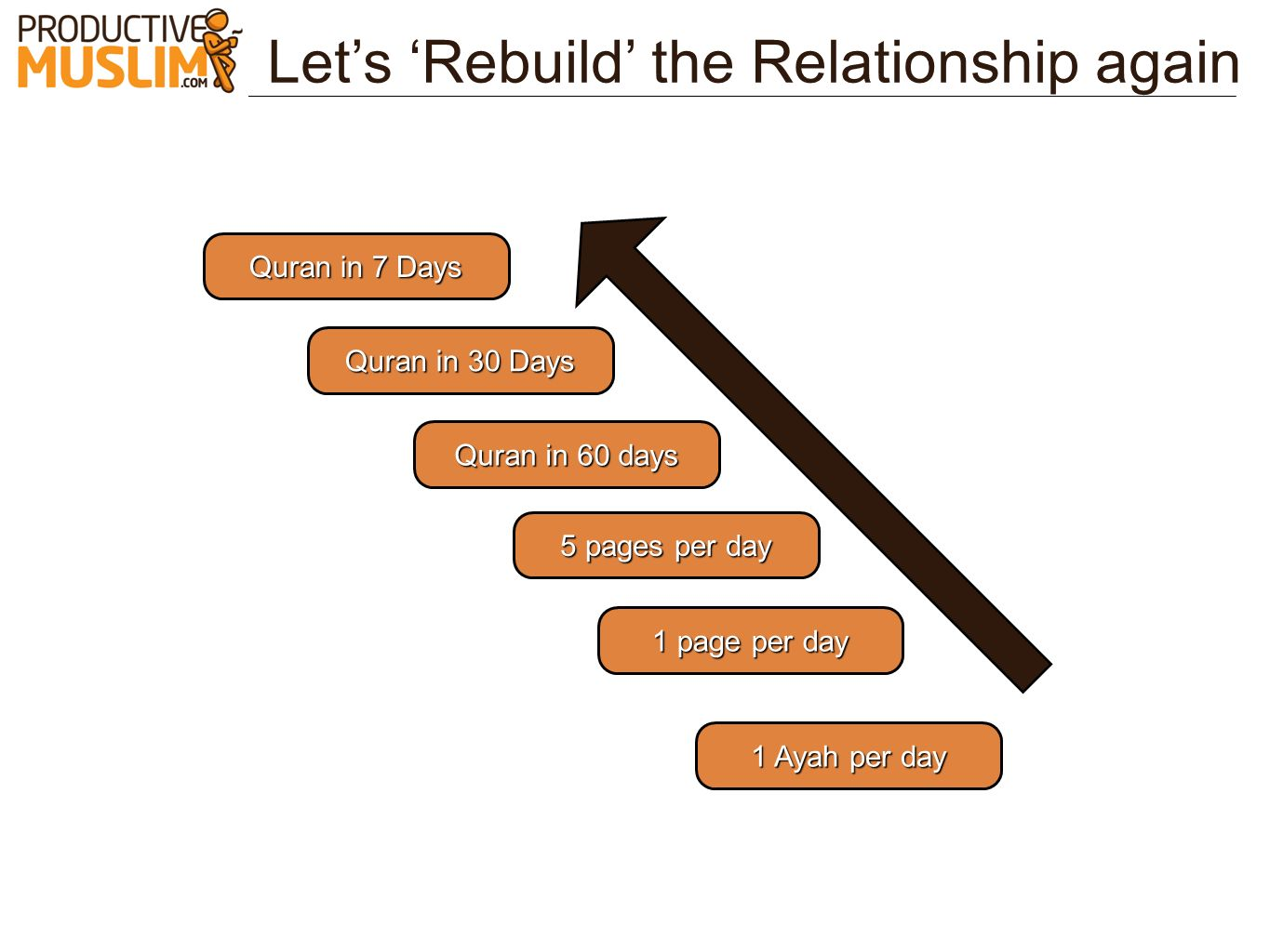 Let's 'Rebuild' the Relationship again