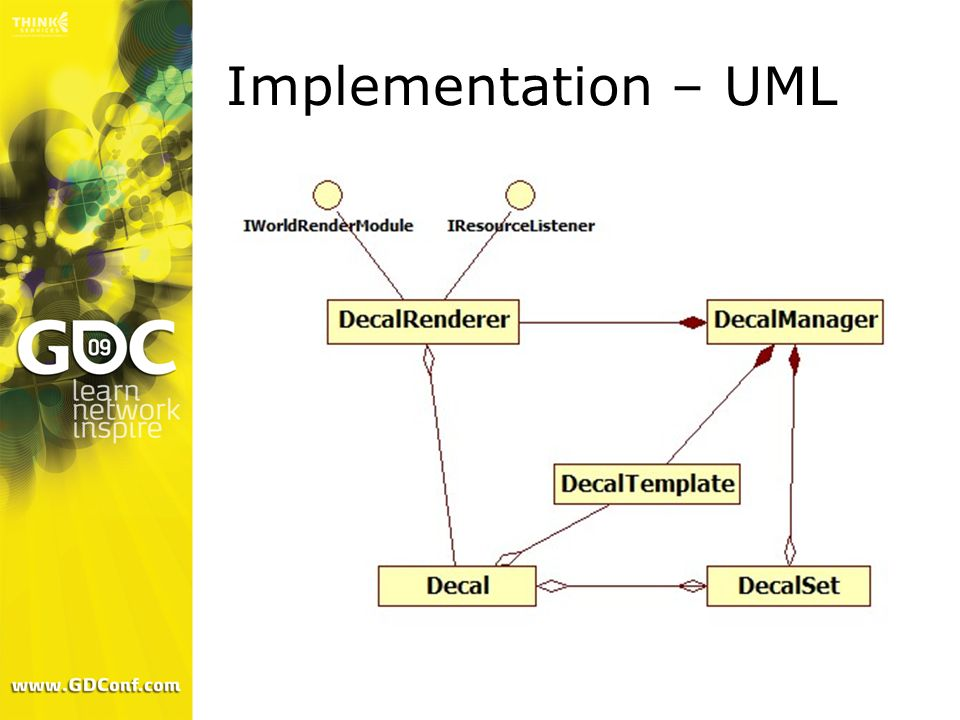 Implementation – UML