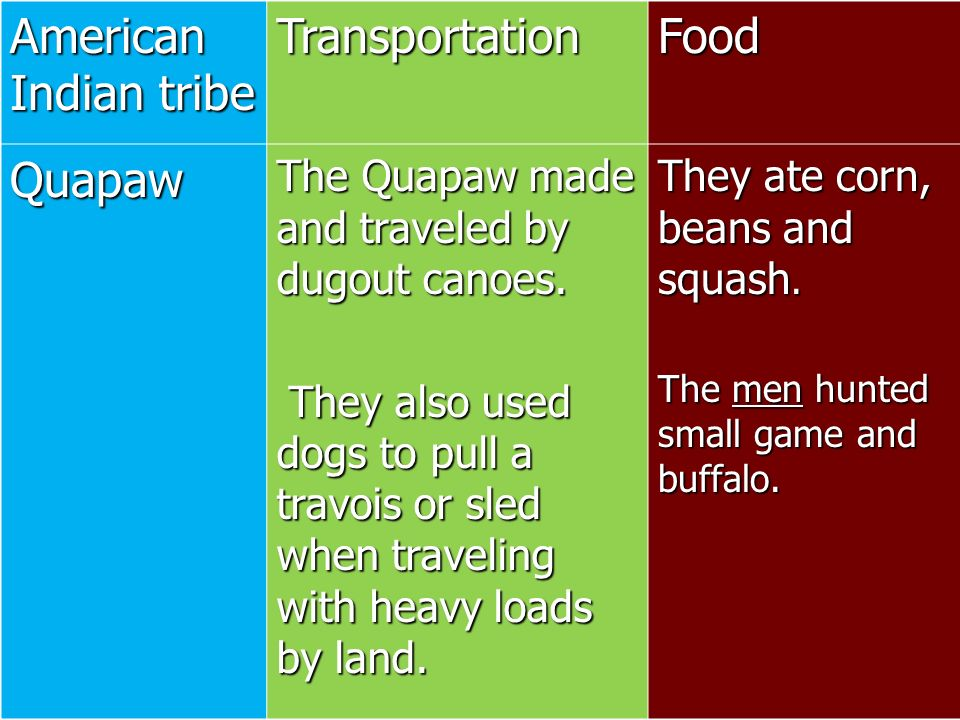 American Indian tribe Transportation Food Quapaw
