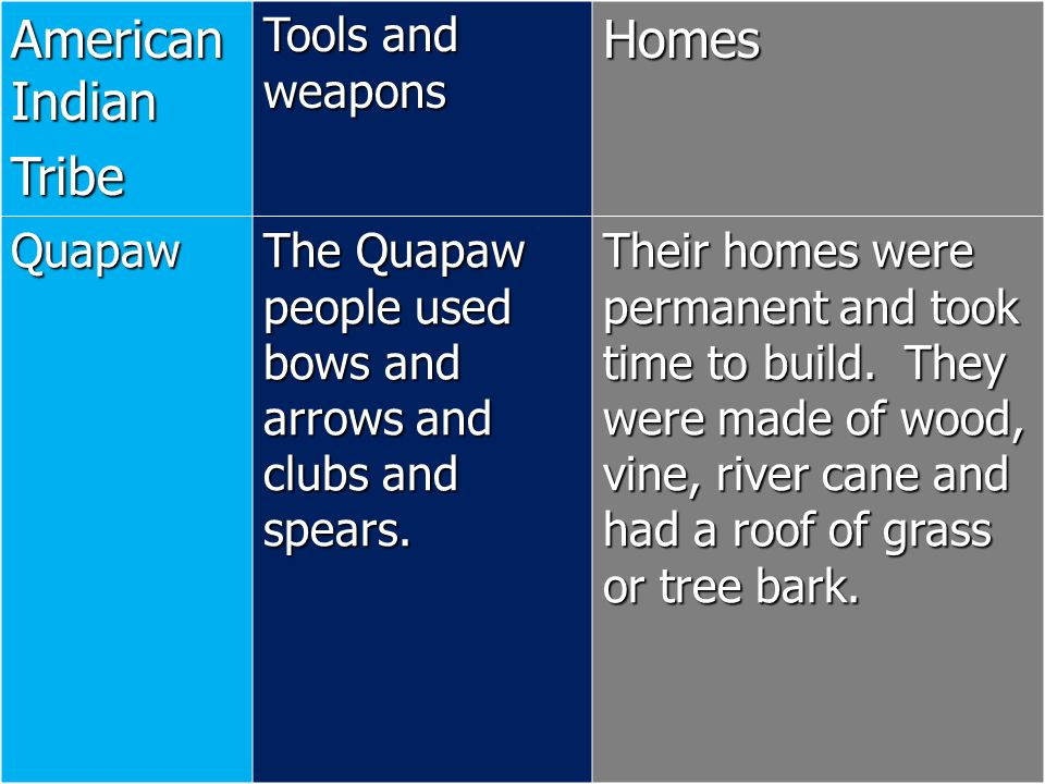 American Indian Tribe Homes Tools and weapons Quapaw