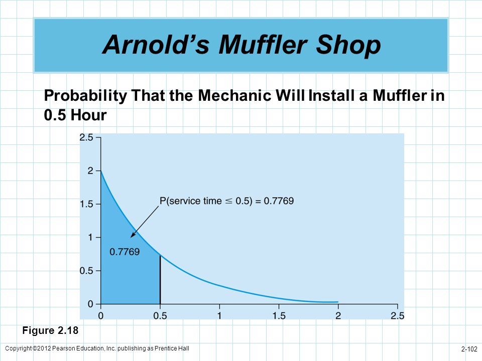 Arnold's Muffler Shop Probability That the Mechanic Will Install a Muffler in 0.5 Hour. Figure 2.18.