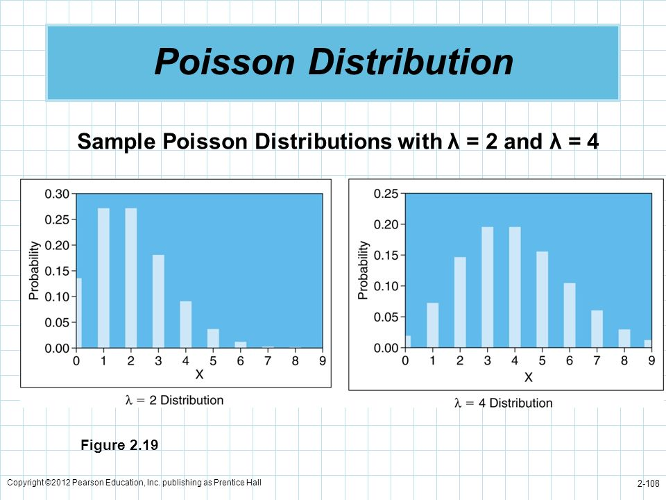 Poisson Distribution Sample Poisson Distributions with λ = 2 and λ = 4