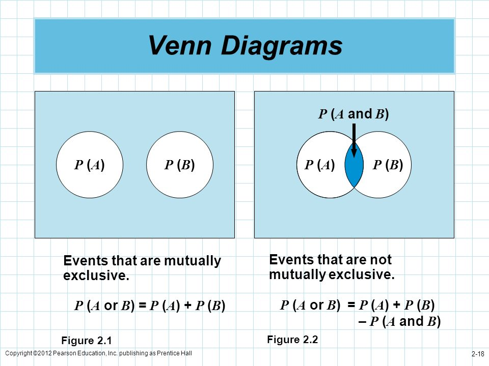 Venn Diagrams P (A) P (B) P (A) P (B) P (A and B)