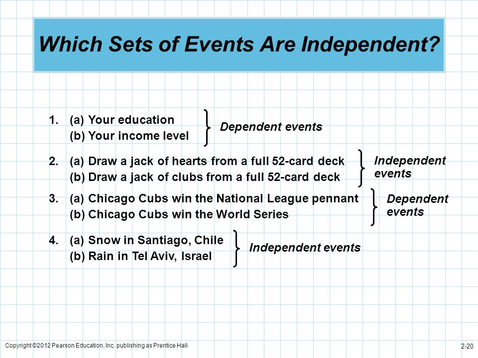 Which Sets of Events Are Independent