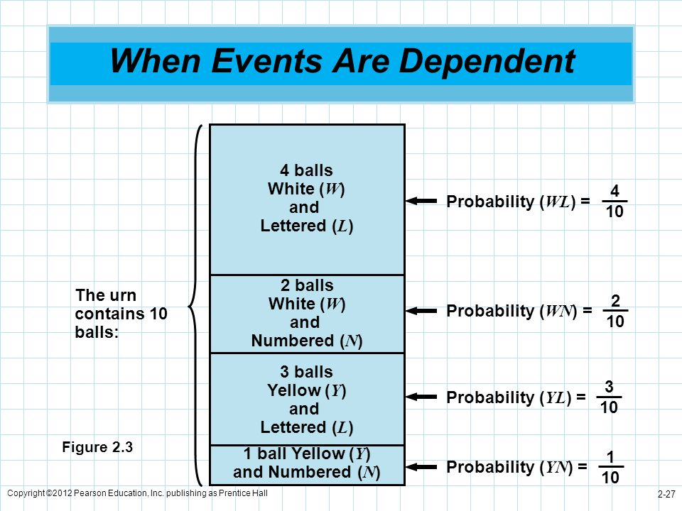 When Events Are Dependent