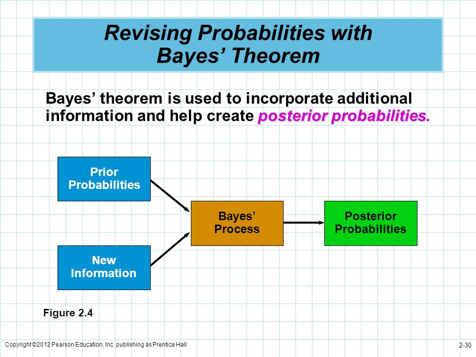 Revising Probabilities with Bayes' Theorem
