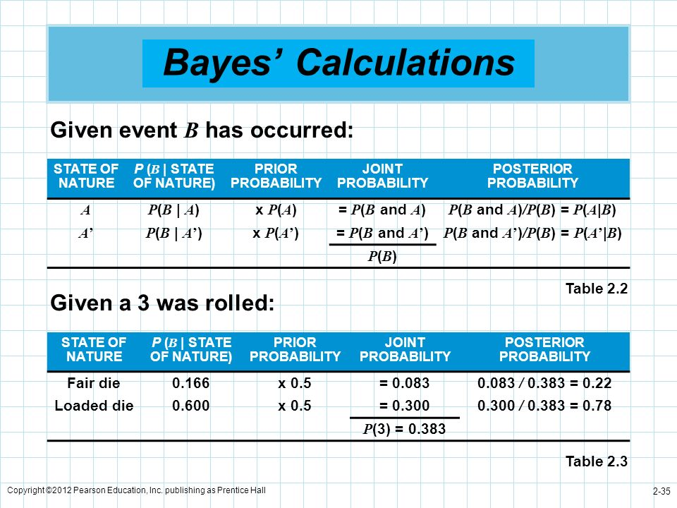 Bayes' Calculations Given event B has occurred: Given a 3 was rolled: