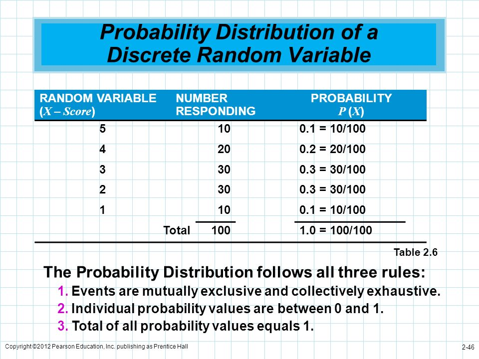 Probability Distribution of a Discrete Random Variable