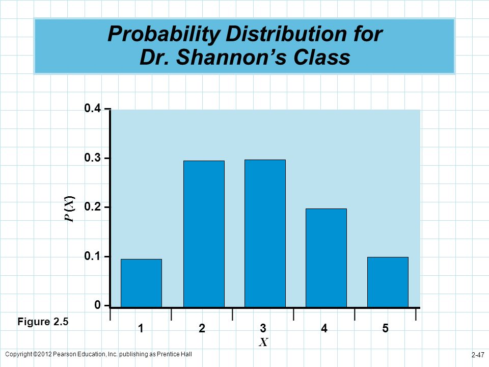 Probability Distribution for Dr. Shannon's Class
