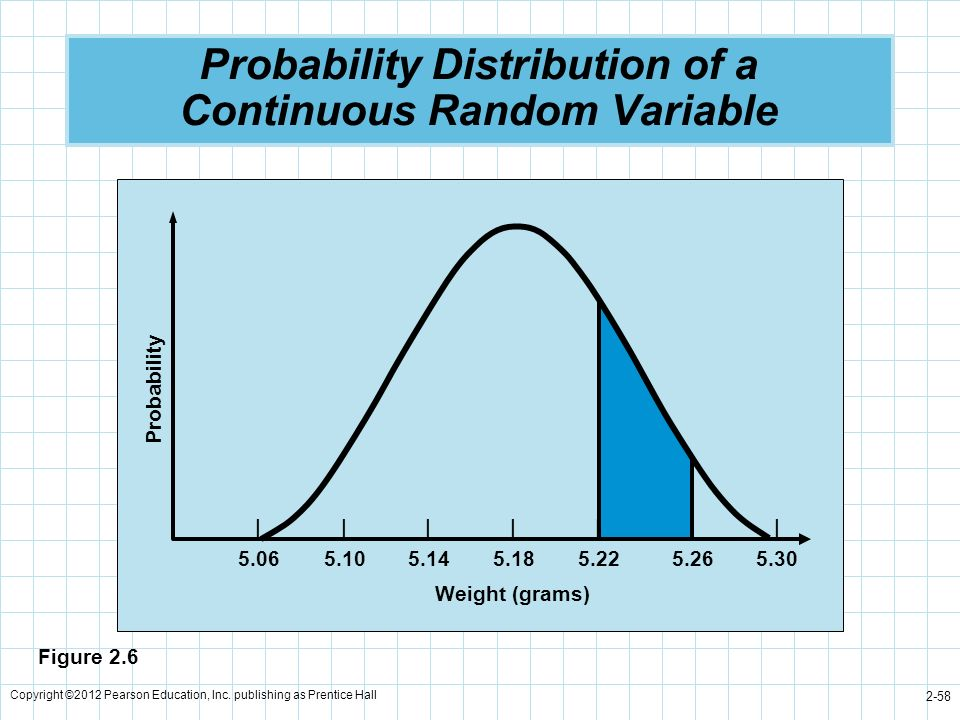 Probability Distribution of a Continuous Random Variable