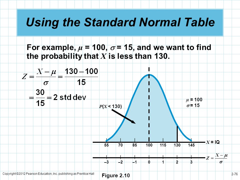 Using the Standard Normal Table