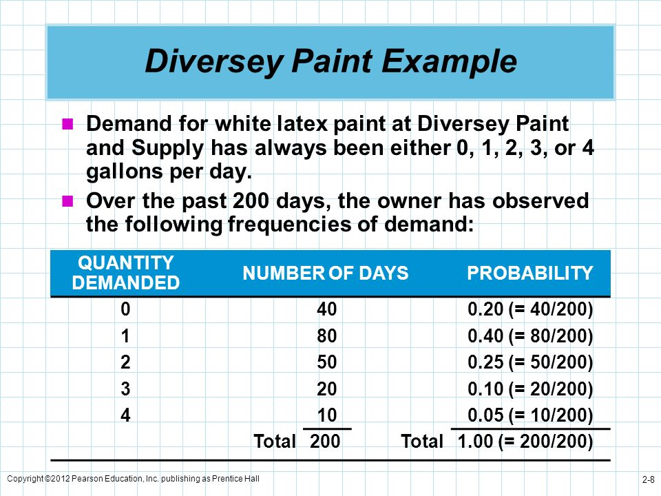 Diversey Paint Example
