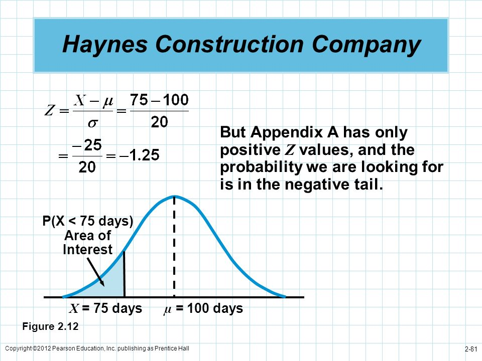 Haynes Construction Company