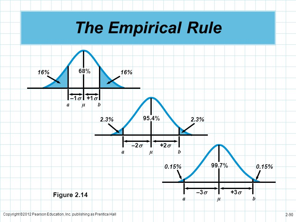 The Empirical Rule Figure % 16% –1 +1 a µ b 95.4% 2.3% –2